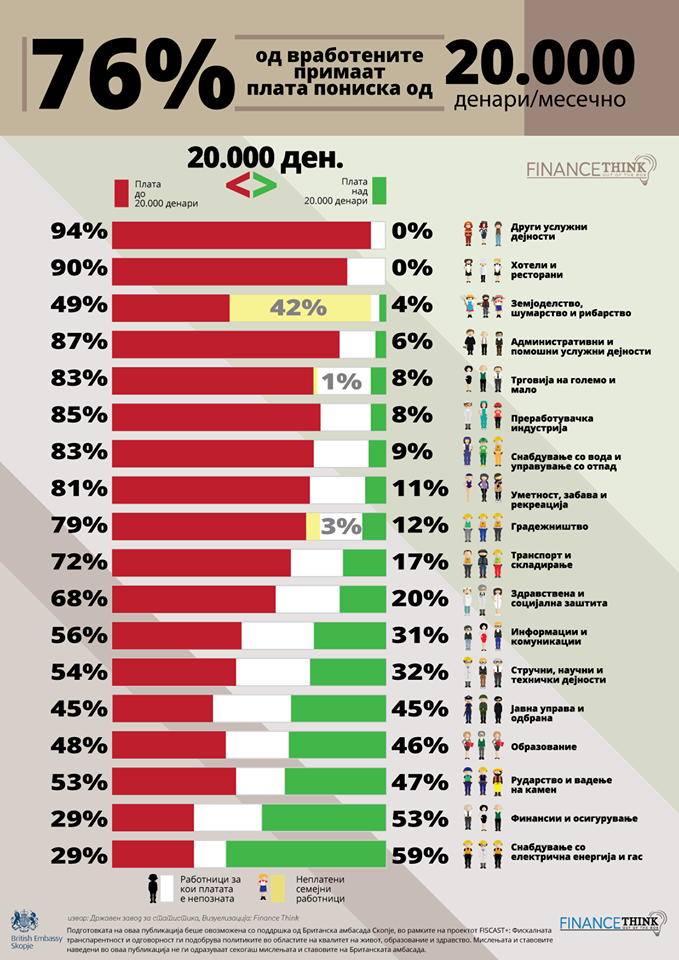 Finance think - infografik - Distribucija na plati