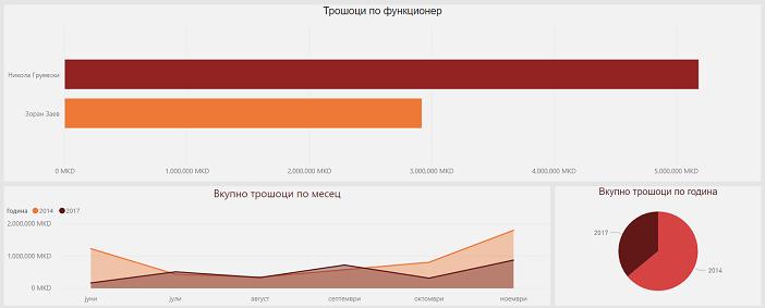 Груевски службено трошел по 8 000  а Заев по 5 700 евра месечно во ресторани и мензи   Веб платформа за трошоци на функционерите